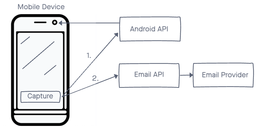 Mobile application that use APIs