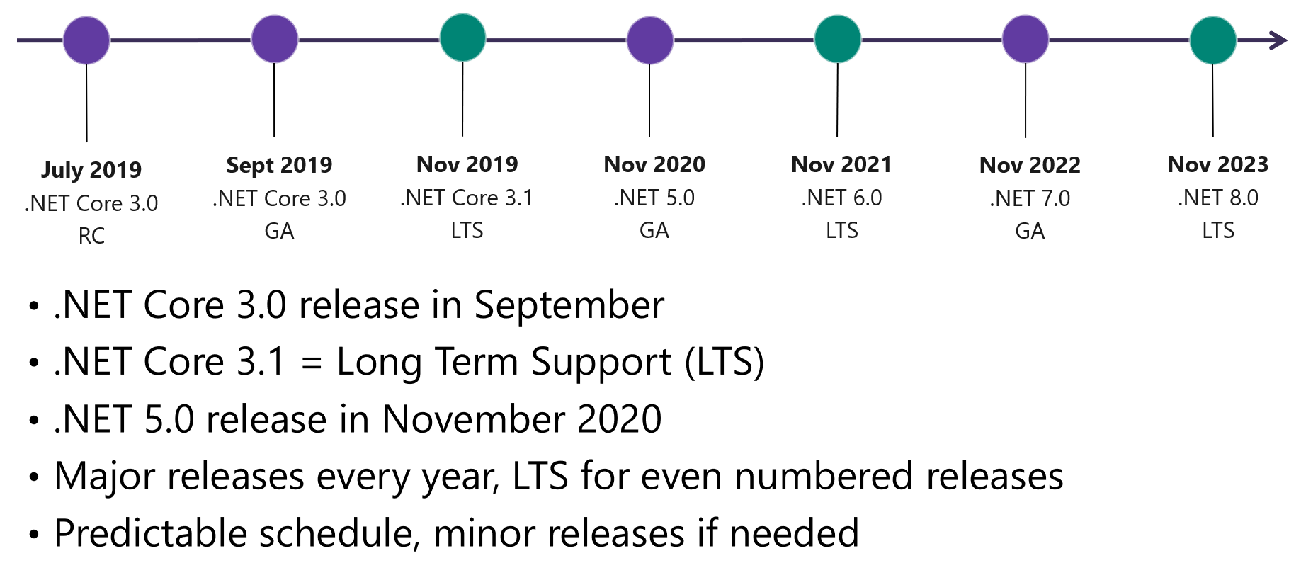 The .NET Schedule of releases until 2023
