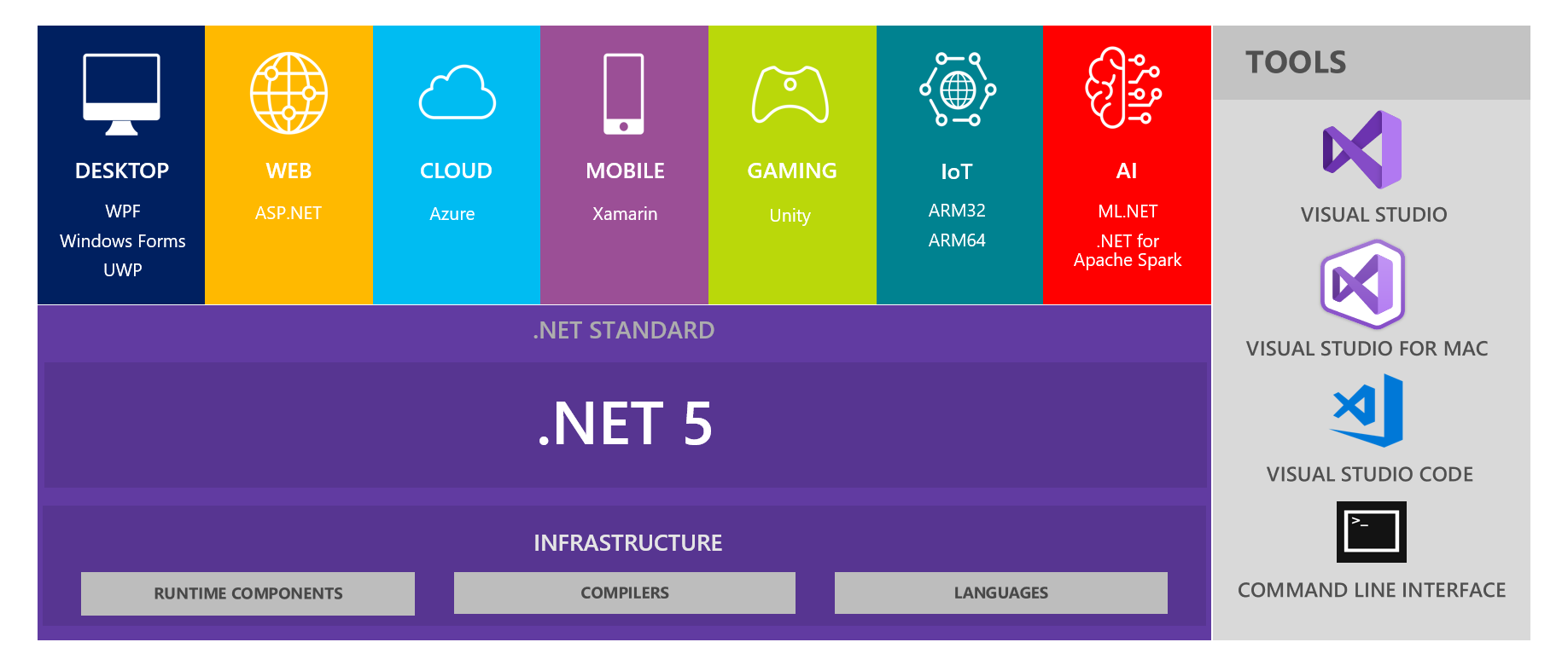 The unified platform of.NET 5