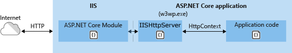 Using IIS Express In-Process without Kestrel