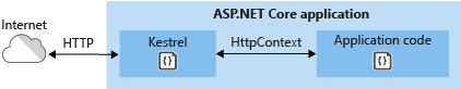 Using Kestrel server to directly process requests