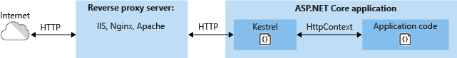 Using a reverse proxy server to forward request to Kestrel